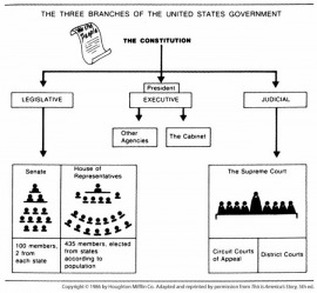 government separation of powers essay Separation of powers is a political doctrine originating in the writings by powers vested in the government by the the federalist papers mention.